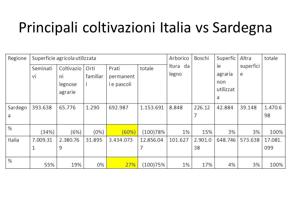 Principali coltivazioni Italia vs Sardegna