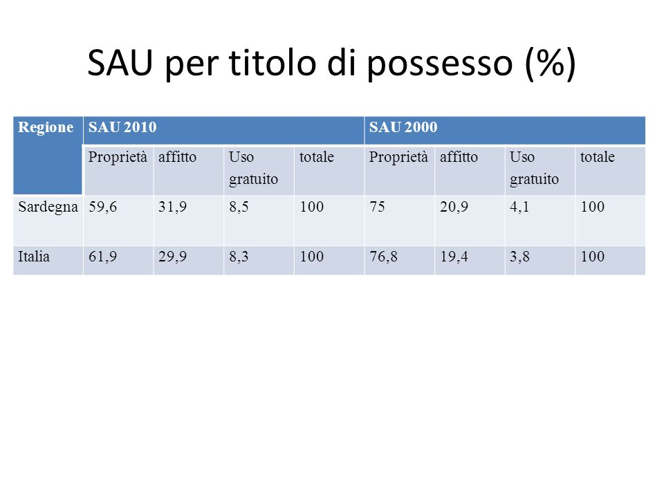 SAU per titolo di possesso (%)