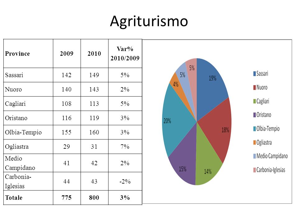 Agriturismo Province 2009 2010 Var% 2010/2009 Sassari 142 149 5% Nuoro