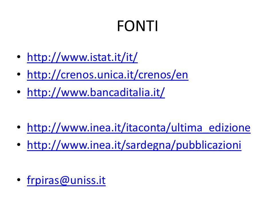 FONTI http://www.istat.it/it/ http://crenos.unica.it/crenos/en