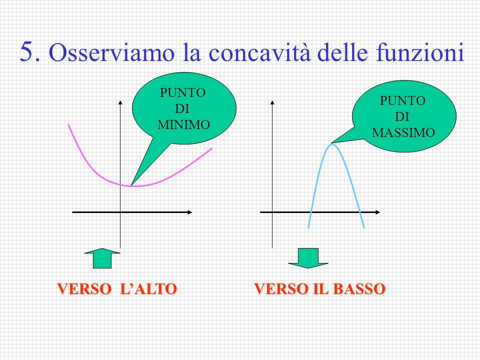 5. Osserviamo la concavità delle funzioni