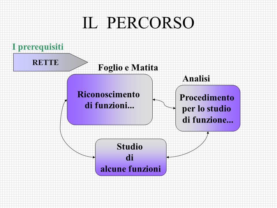 IL PERCORSO I prerequisiti Foglio e Matita Analisi Riconoscimento