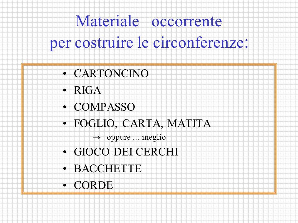 Materiale occorrente per costruire le circonferenze: