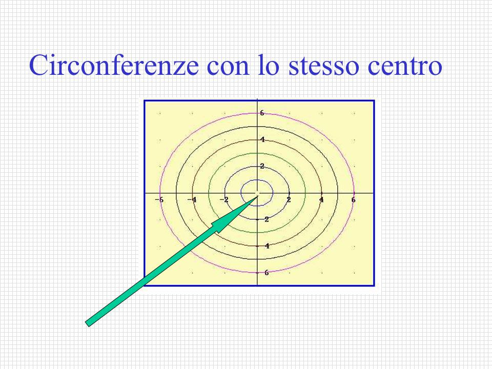 Circonferenze con lo stesso centro