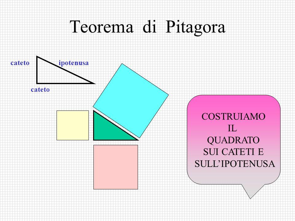 Teorema di Pitagora COSTRUIAMO IL QUADRATO SUI CATETI E SULL'IPOTENUSA