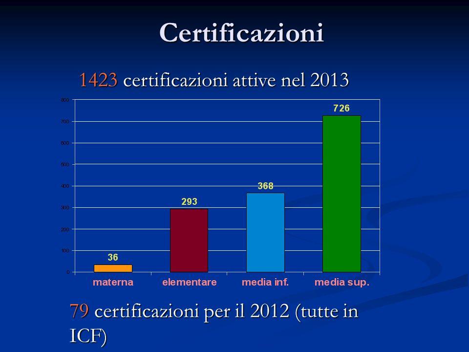 Certificazioni 1423 certificazioni attive nel 2013