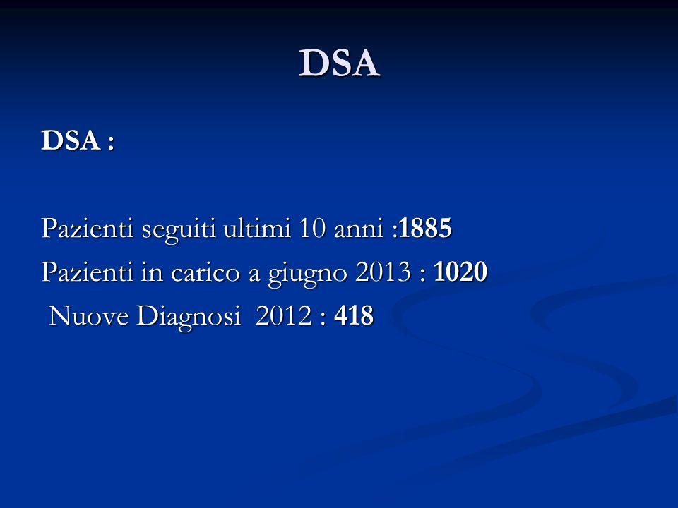 DSA DSA : Pazienti seguiti ultimi 10 anni :1885