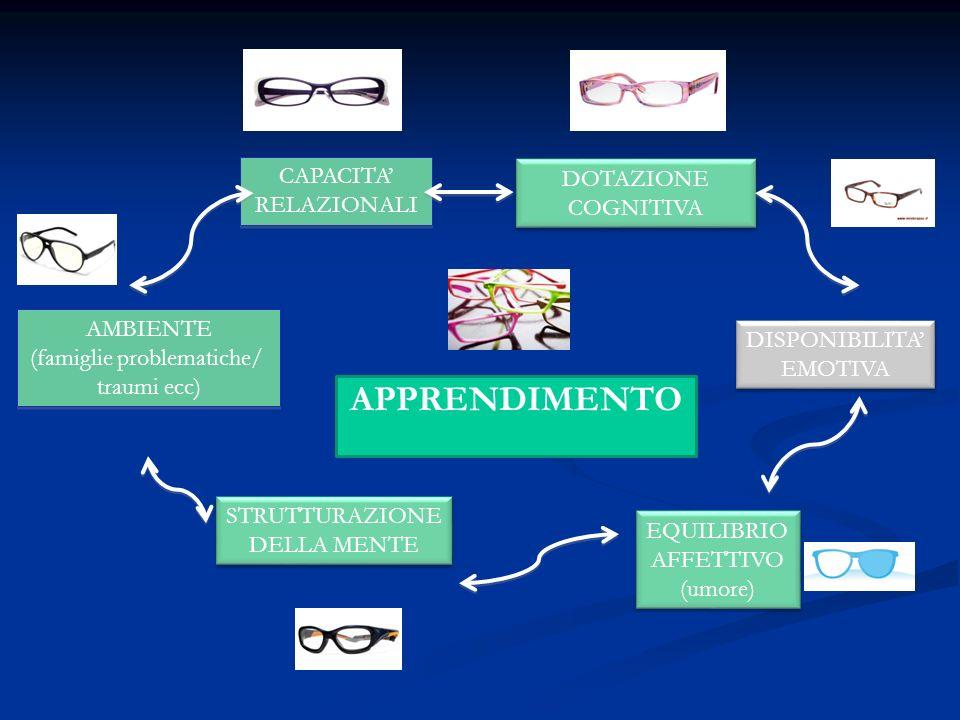APPRENDIMENTO CAPACITA' DOTAZIONE COGNITIVA RELAZIONALI AMBIENTE