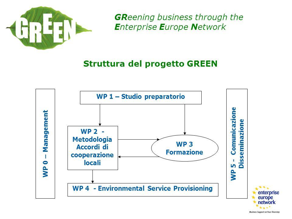 Struttura del progetto GREEN