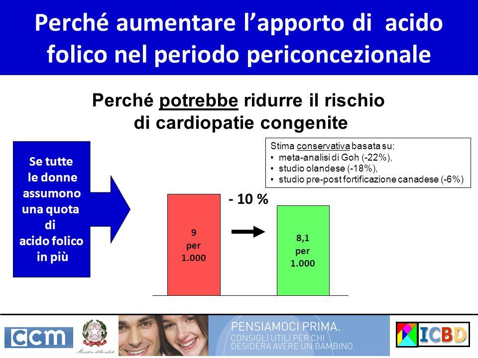 Perché potrebbe ridurre il rischio di cardiopatie congenite