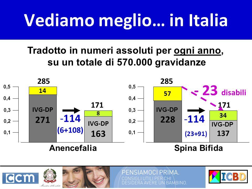 Vediamo meglio… in Italia