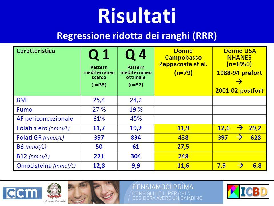 Risultati Regressione ridotta dei ranghi (RRR)