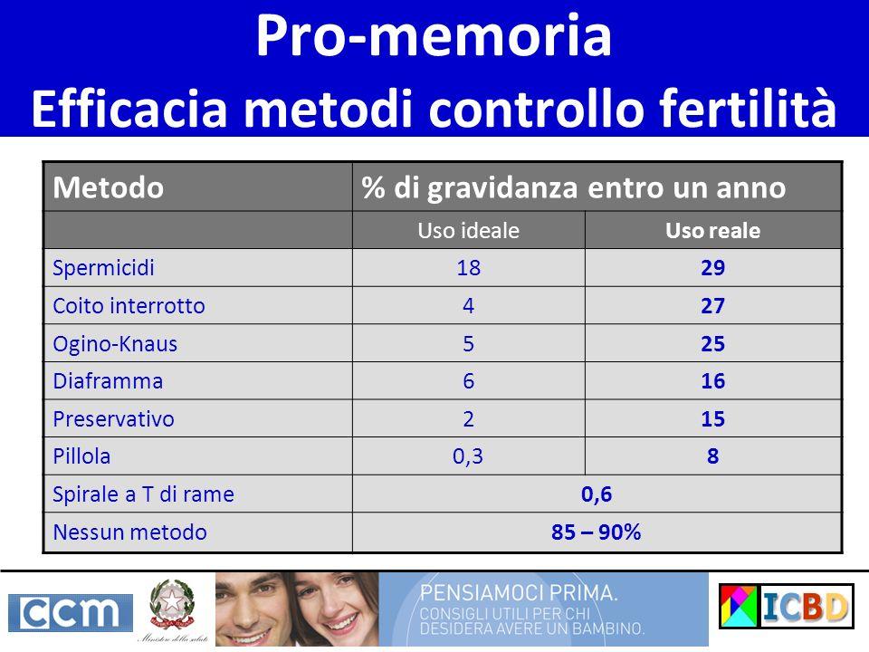 Pro-memoria Efficacia metodi controllo fertilità