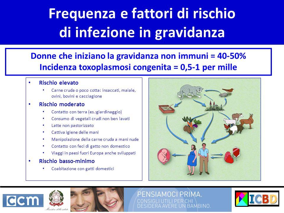 Frequenza e fattori di rischio di infezione in gravidanza