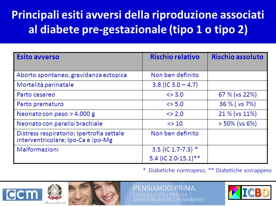 Principali esiti avversi della riproduzione associati al diabete pre-gestazionale (tipo 1 o tipo 2)