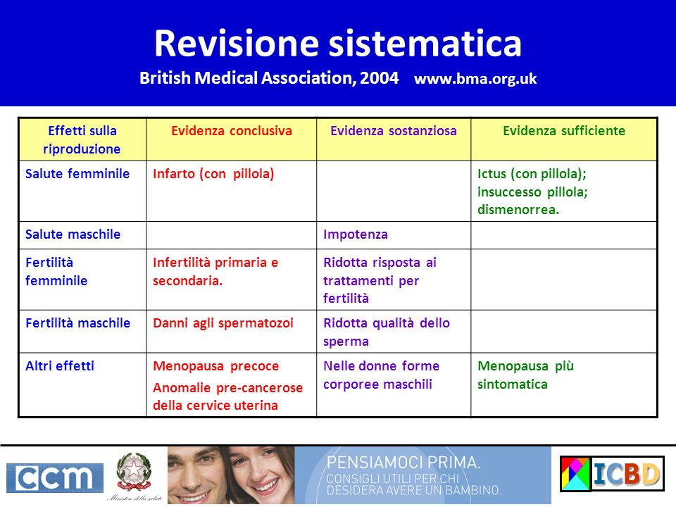 Revisione sistematica British Medical Association, 2004 www.bma.org.uk