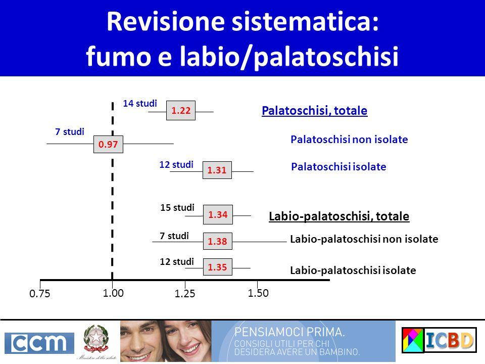 Revisione sistematica: fumo e labio/palatoschisi