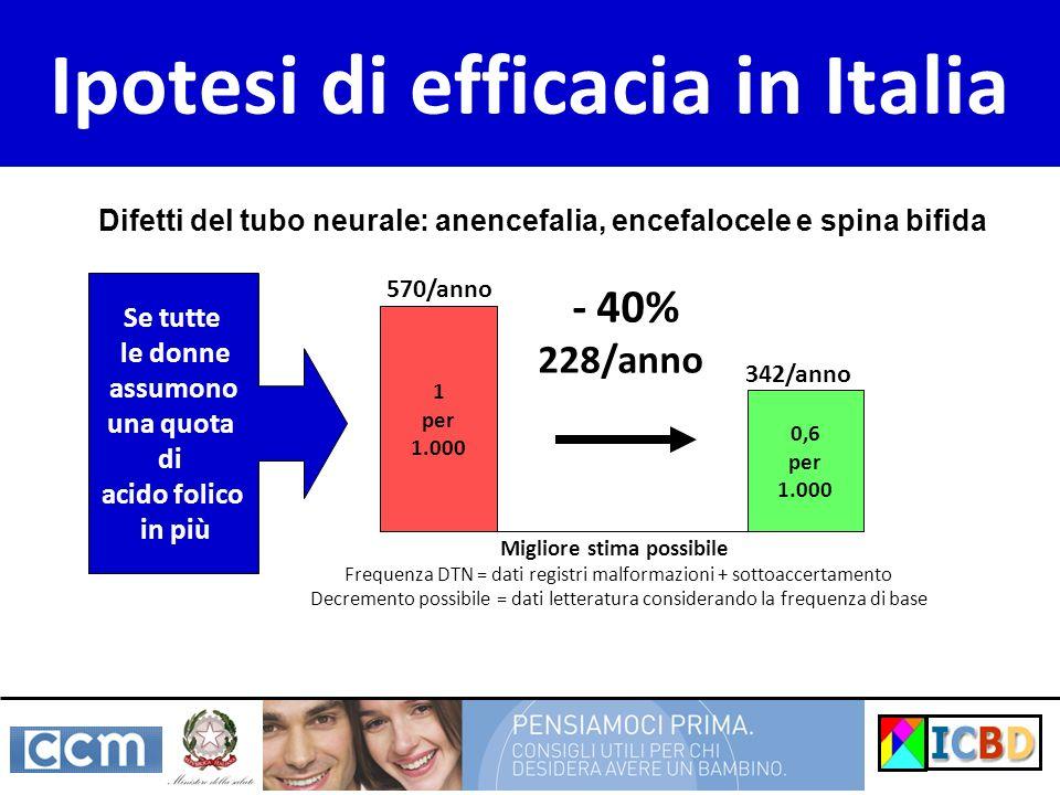 Ipotesi di efficacia in Italia