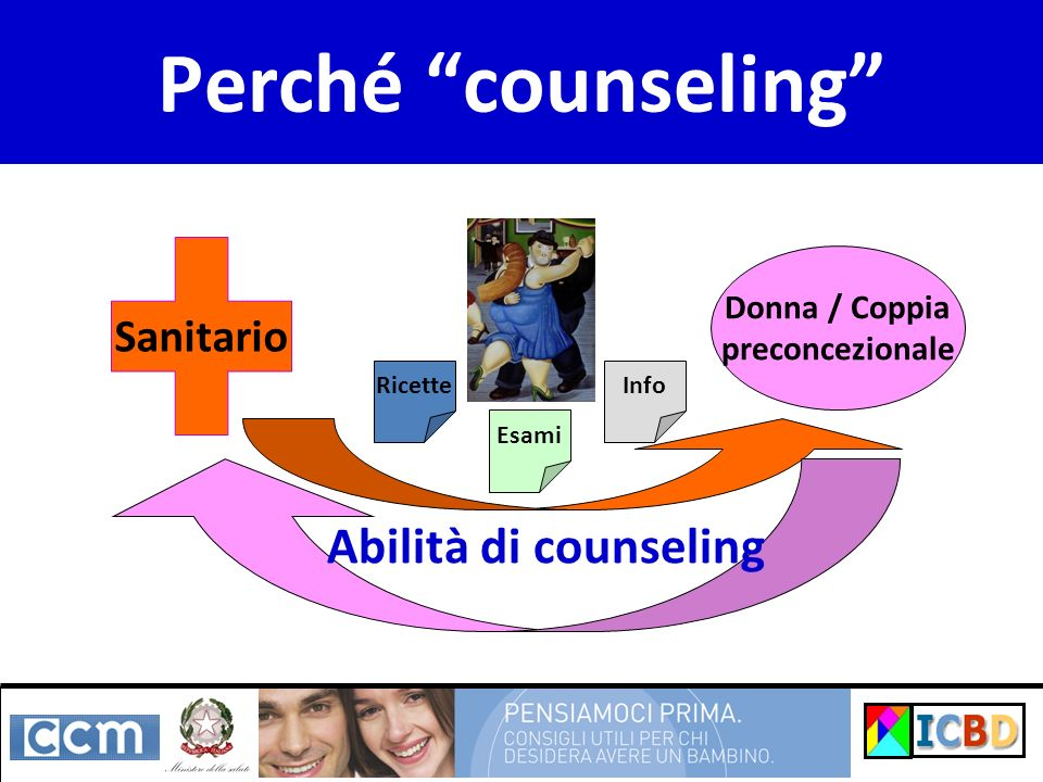 Perché counseling Abilità di counseling Sanitario Donna / Coppia