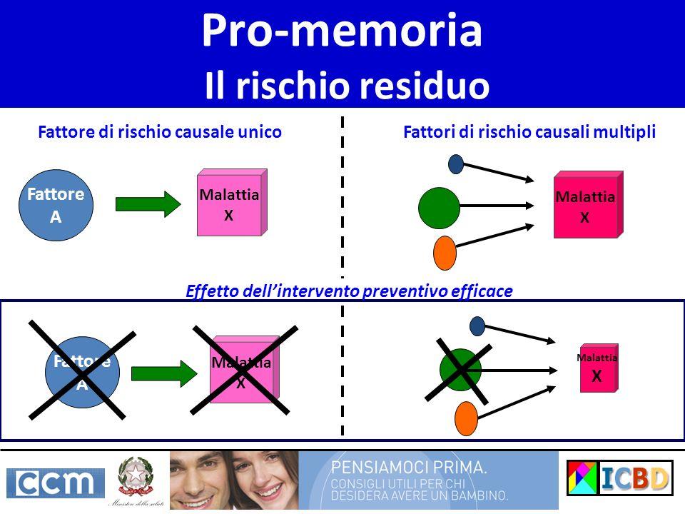 Pro-memoria Il rischio residuo