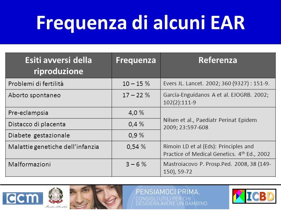 Frequenza di alcuni EAR
