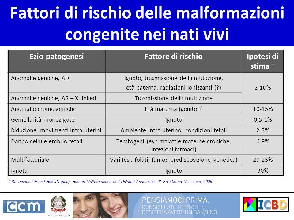 Fattori di rischio delle malformazioni congenite nei nati vivi