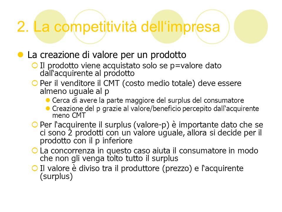 2. La competitività dell'impresa