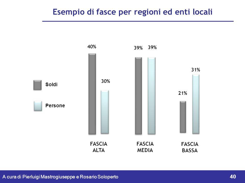 Esempio di fasce per regioni ed enti locali