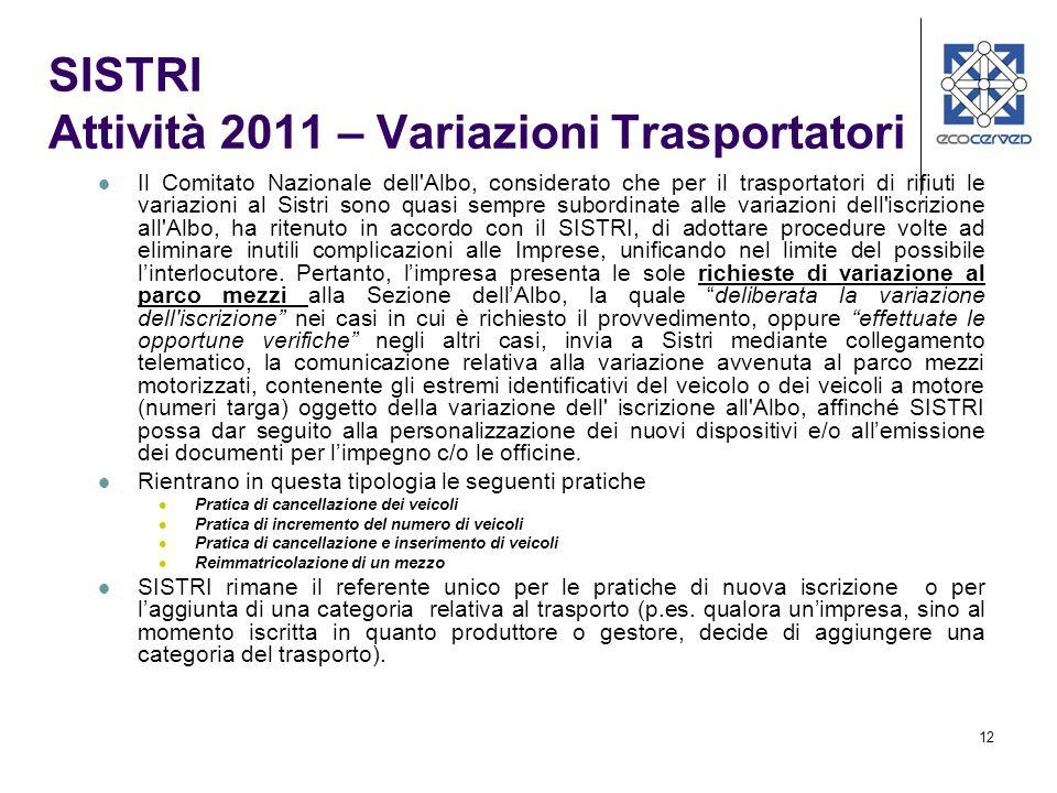 SISTRI Attività 2011 – Variazioni Trasportatori