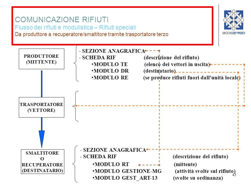 COMUNICAZIONE RIFIUTI Flusso dei rifiuti e modulistica – Rifiuti speciali Da produttore a recuperatore/smaltitore tramite trasportatore terzo