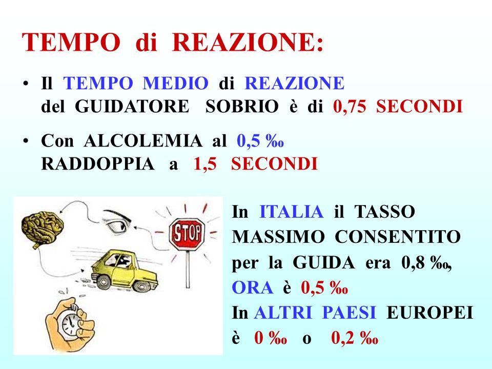 TEMPO di REAZIONE: Il TEMPO MEDIO di REAZIONE del GUIDATORE SOBRIO è di 0,75 SECONDI.