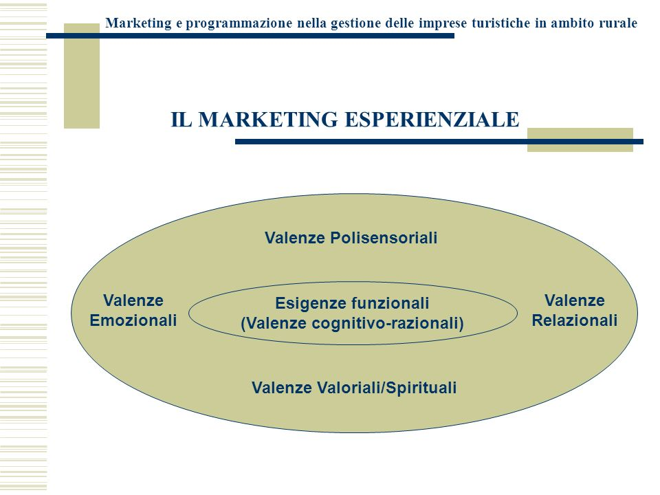 IL MARKETING ESPERIENZIALE