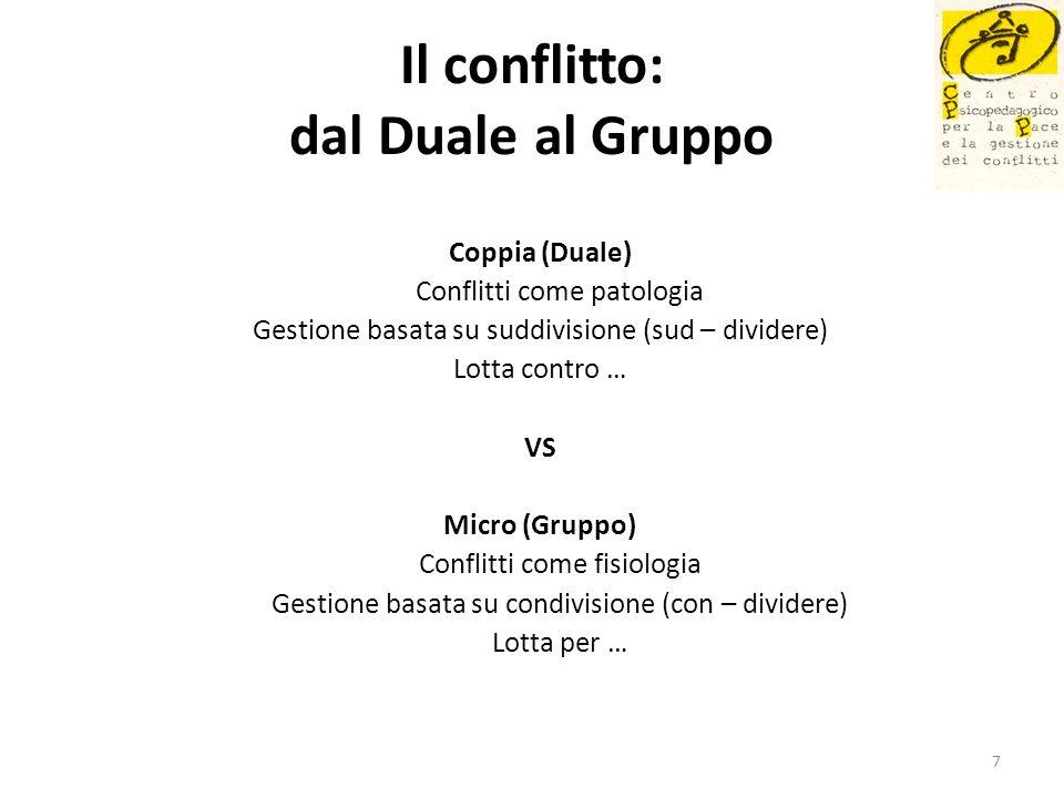 Il conflitto: dal Duale al Gruppo