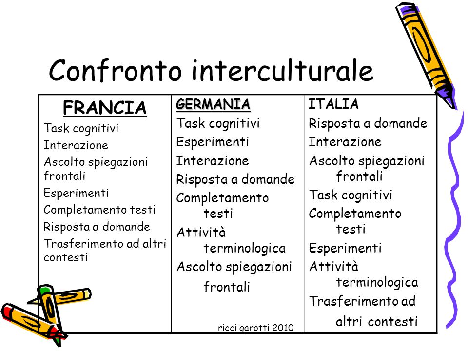 Confronto interculturale