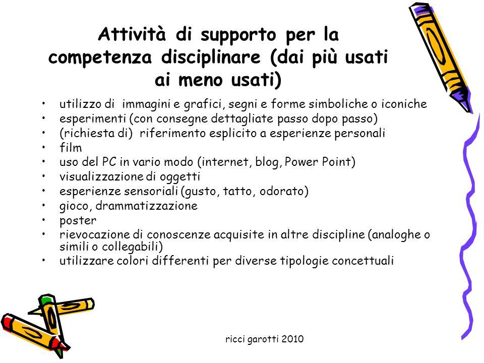 Attività di supporto per la competenza disciplinare (dai più usati ai meno usati)