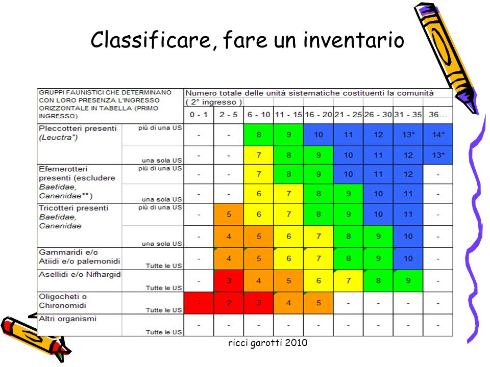 Classificare, fare un inventario