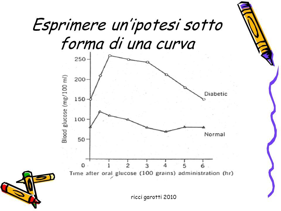 Esprimere un'ipotesi sotto forma di una curva