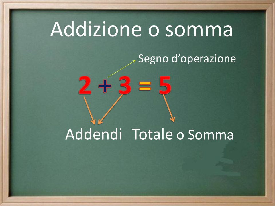 Addizione o somma Segno d'operazione 2 + 3 = 5 Addendi Totale o Somma