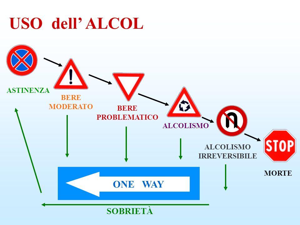 ALCOLISMO IRREVERSIBILE