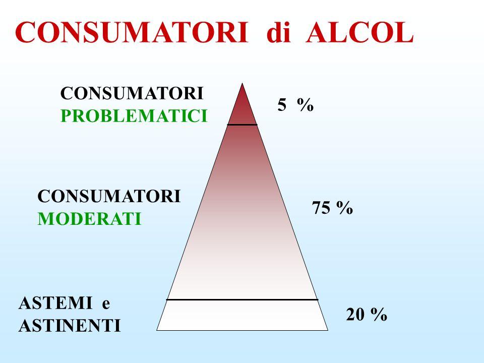 CONSUMATORI di ALCOL CONSUMATORI PROBLEMATICI 5 % CONSUMATORI MODERATI