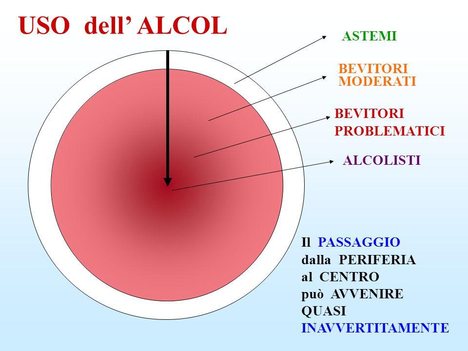 USO dell' ALCOL ASTEMI BEVITORI MODERATI BEVITORI PROBLEMATICI