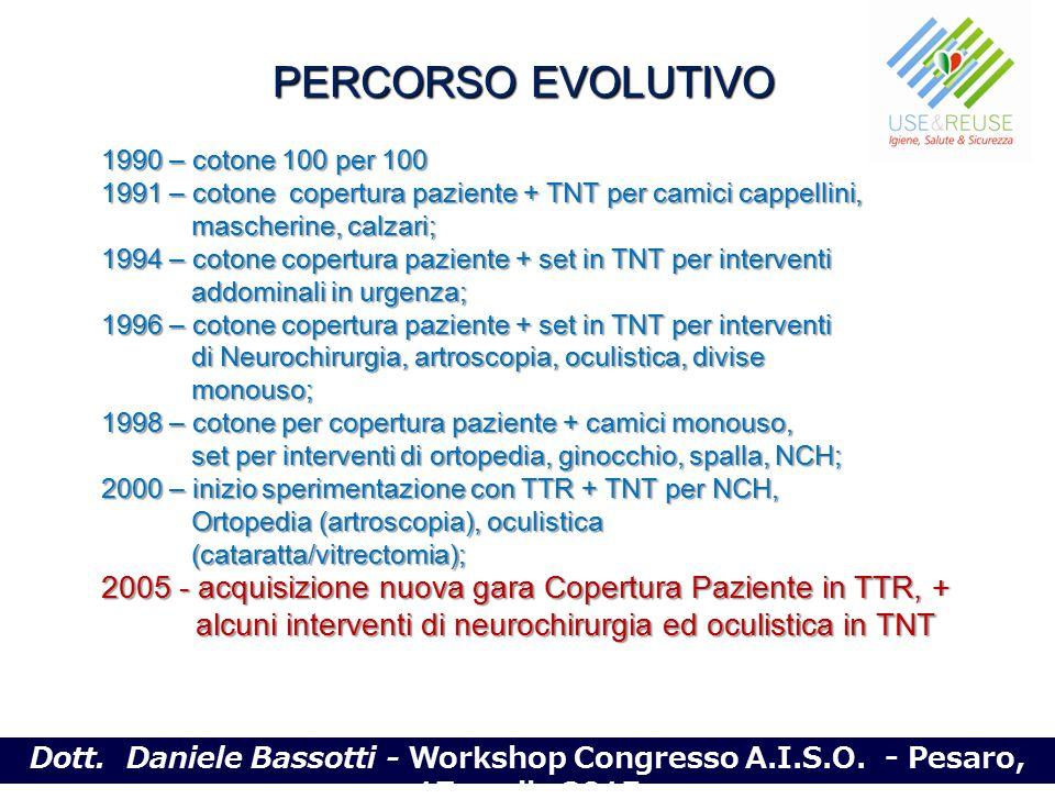PERCORSO EVOLUTIVO 1990 – cotone 100 per 100. 1991 – cotone copertura paziente + TNT per camici cappellini,