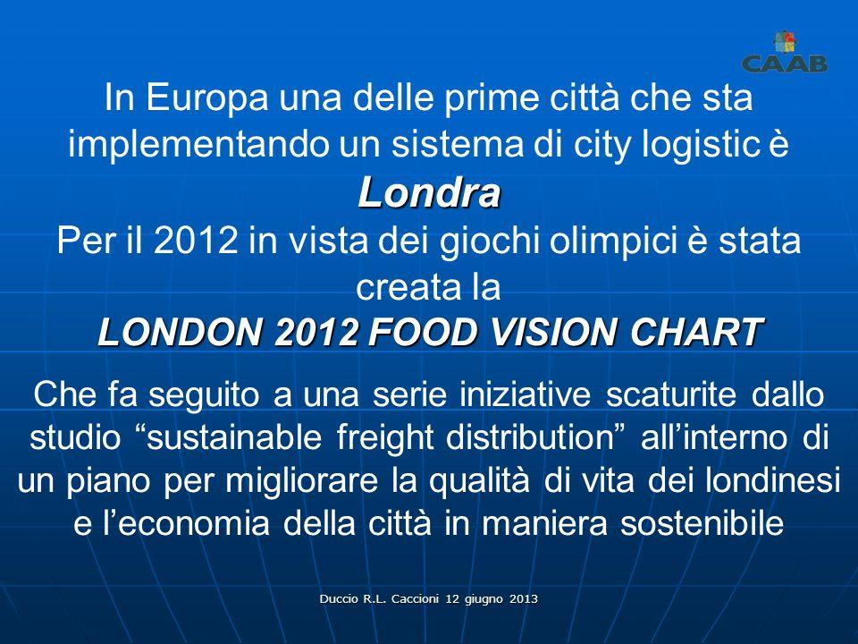 LONDON 2012 FOOD VISION CHART