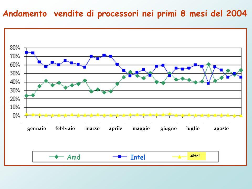 Andamento vendite di processori nei primi 8 mesi del 2004