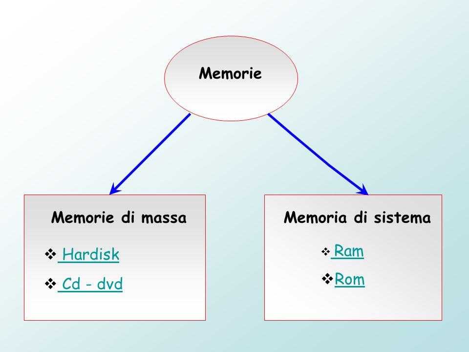 Memorie Memorie di massa Memoria di sistema Ram Rom Hardisk Cd - dvd
