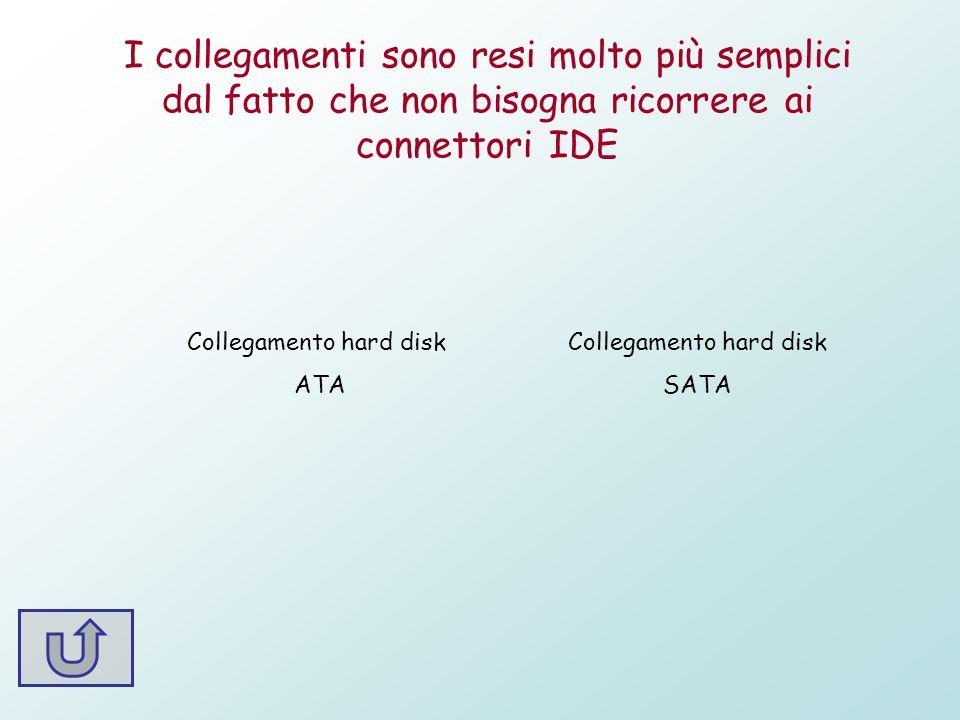 I collegamenti sono resi molto più semplici dal fatto che non bisogna ricorrere ai connettori IDE