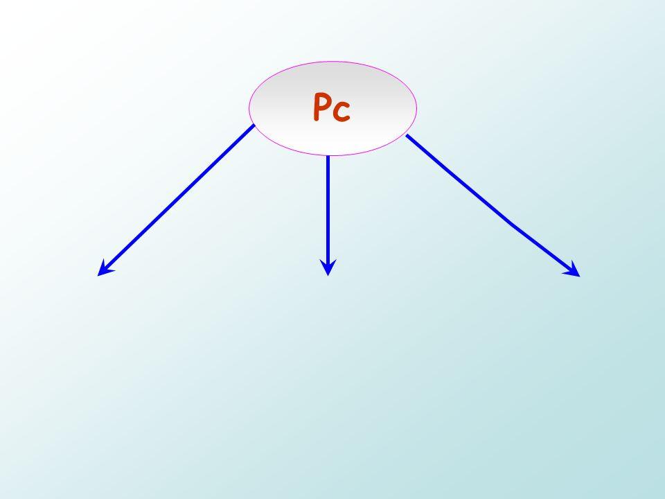 Pc Scheda madre Dispositivi input Dispositivi ouput