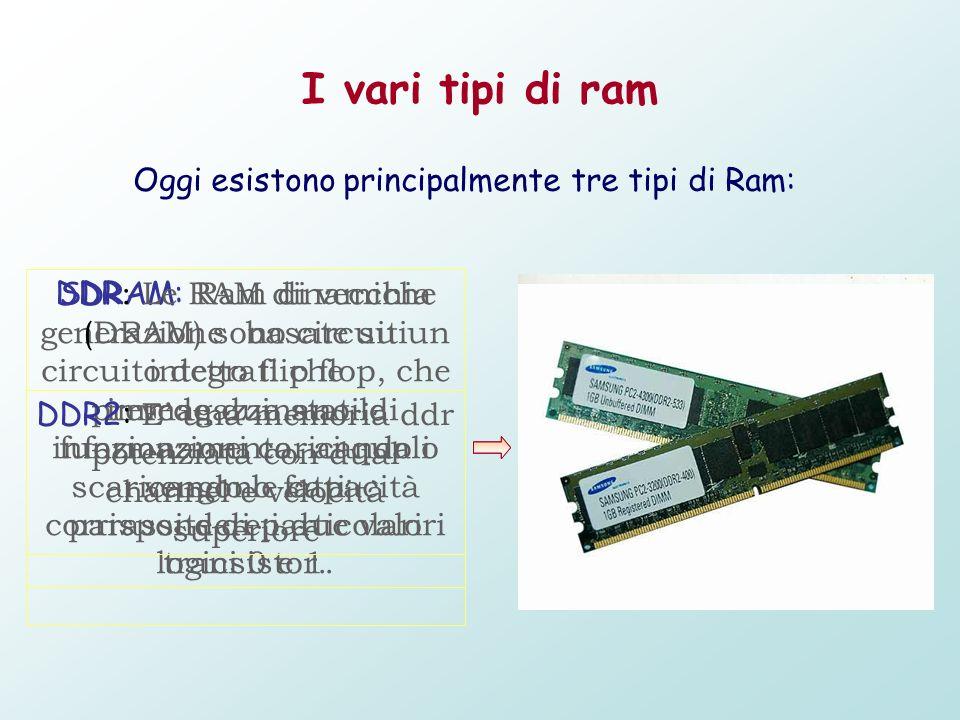 Oggi esistono principalmente tre tipi di Ram: