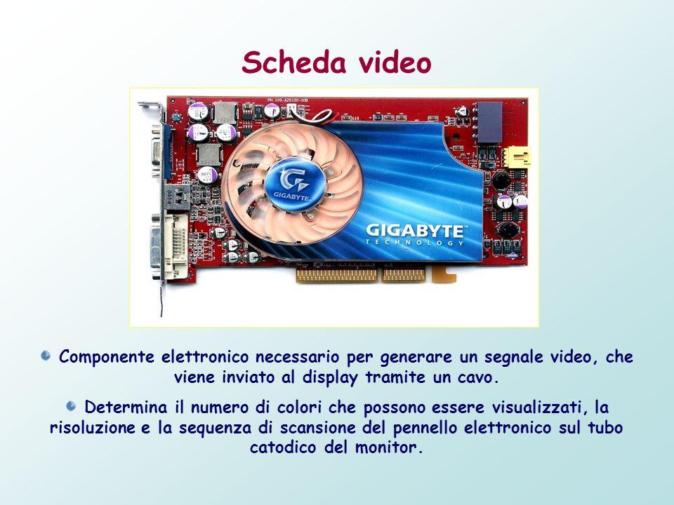 Scheda video Componente elettronico necessario per generare un segnale video, che viene inviato al display tramite un cavo.