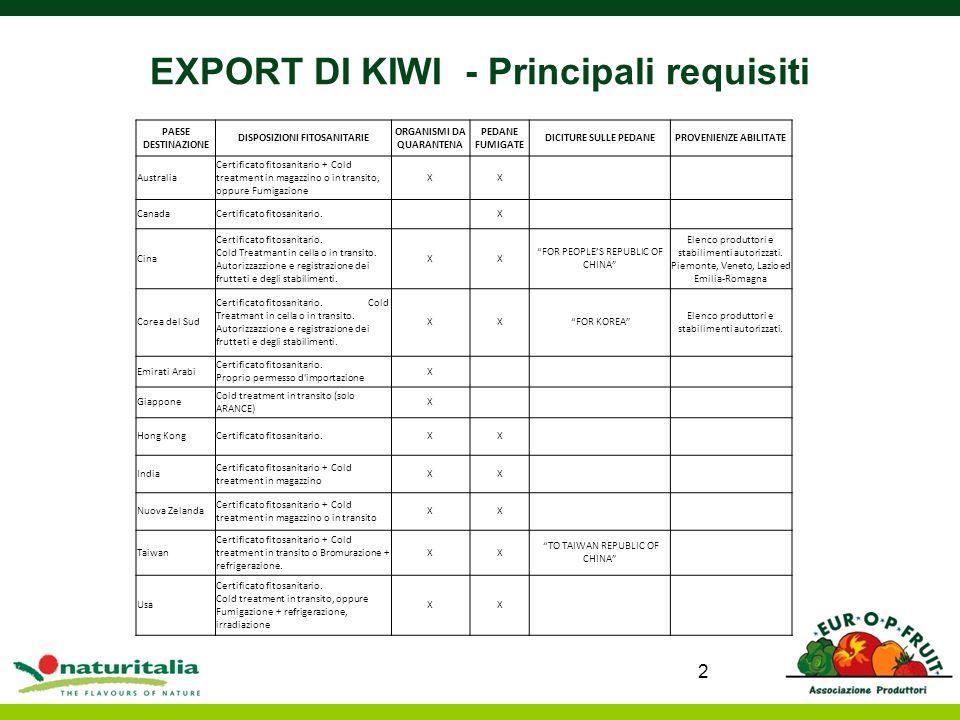 EXPORT DI KIWI - Principali requisiti